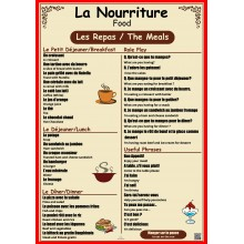 La Nourriture - French Poster