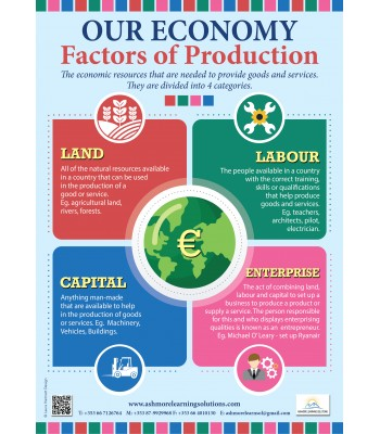 Factors of Production Poster