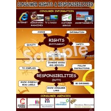 Consumer Rights & Responsibilities Poster