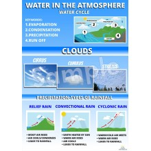 Water in the Atmosphere Poster