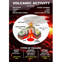 Volcanic Activity Poster
