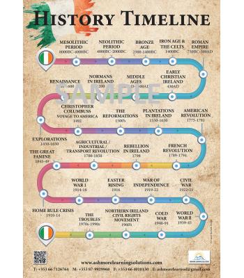 History Timeline Poster
