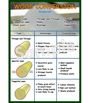 Wood Conversion Poster