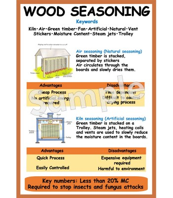 Wood Seasoning Poster