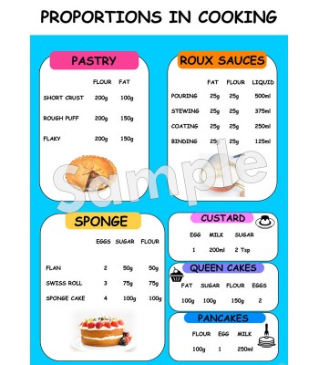 Proportions in Cooking Poster