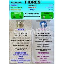 Fibres Poster